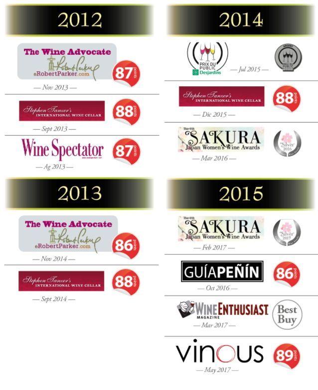 Premios vino Blanco Borsao Selección