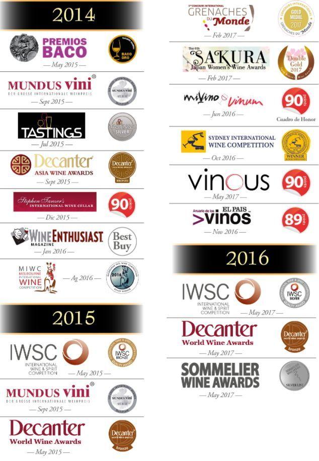 Premios vino Borsao