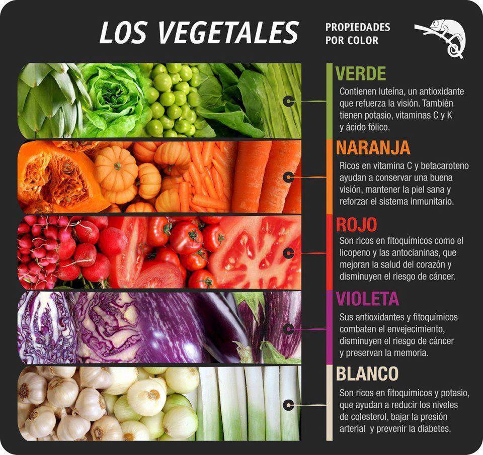El significado de los colores de los alimentos - Sedovin