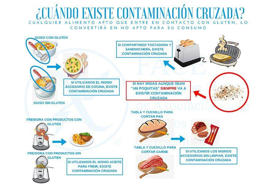 Contaminación cruzada alimentos sin gluten