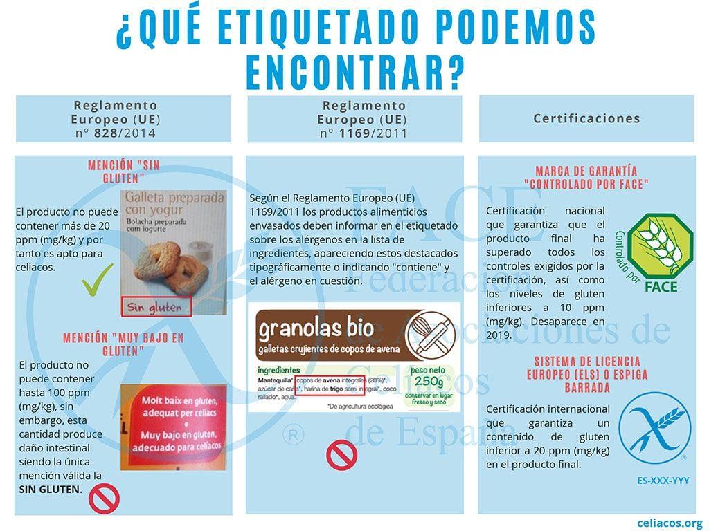 Etiquetado productos sin gluten